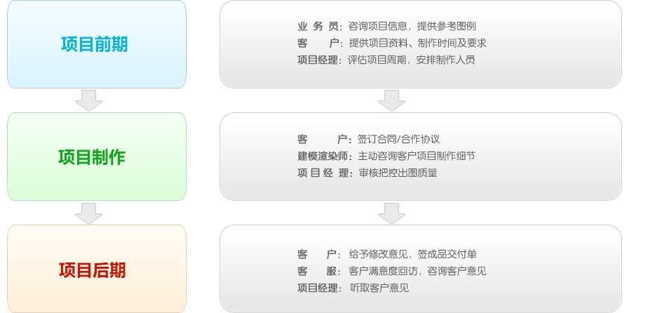 凡拓服务流程 流程图 制作过程